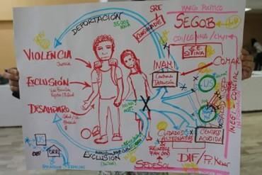 II Intercambio Transnacional en Derechos de la Niñez Migrante y Refugiada en contextos de Frontera de América y Europa